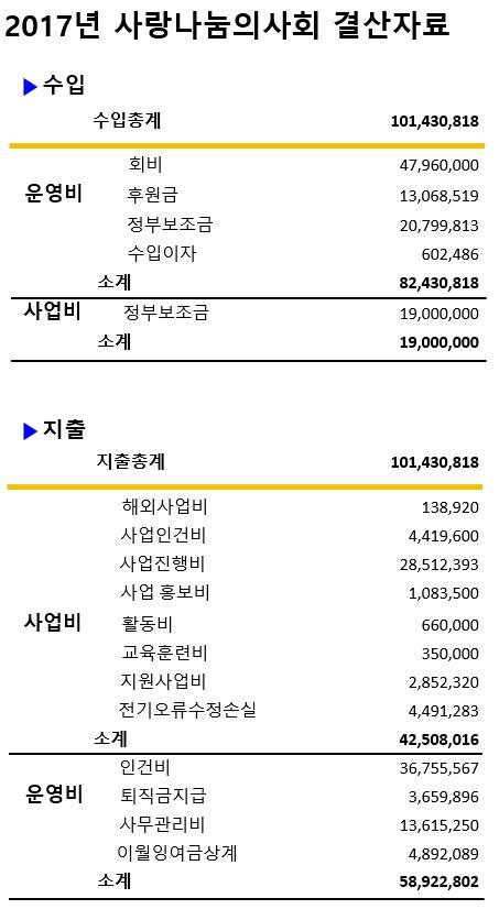 2017년도 결산 내역 (홈페이지 게시).jpg